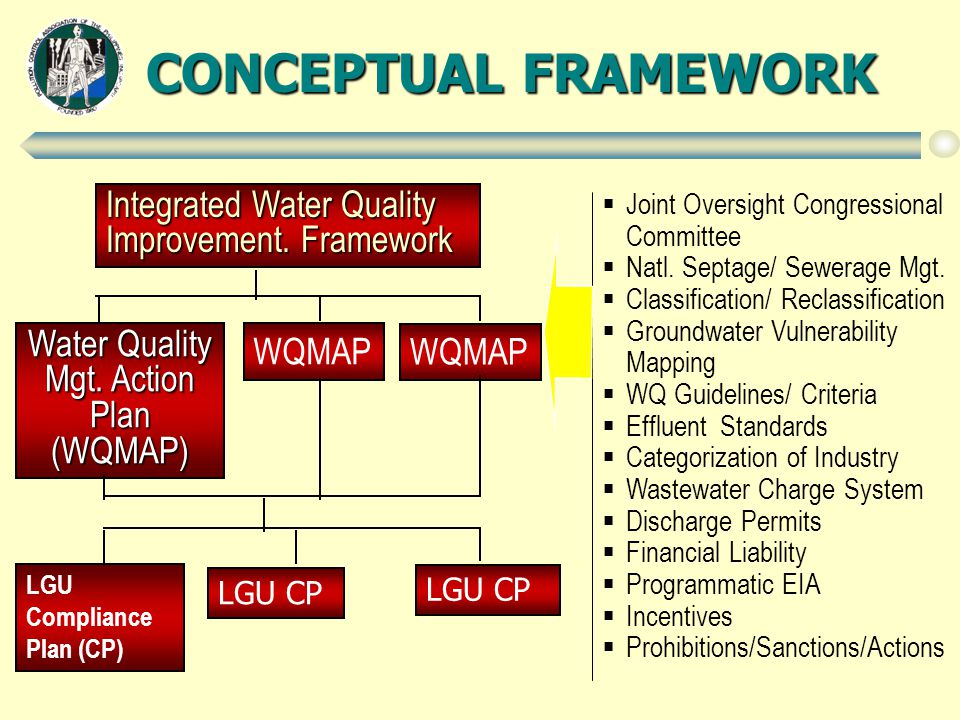 CONCEPTUAL FRAMEWORK  Joint Oversight Congressional Committee  Natl.