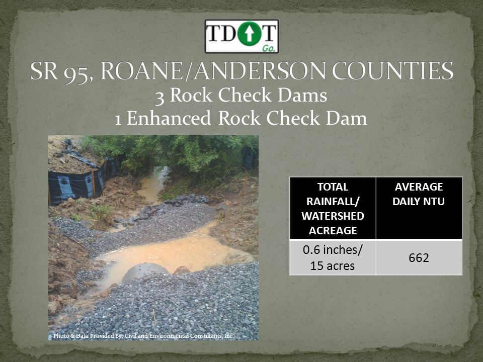 3 Rock Check Dams 1 Enhanced Rock Check Dam TOTAL RAINFALL/ WATERSHED ACREAGE AVERAGE DAILY NTU 0.6 inches/ 15 acres 662 Photo & Data Provided By: Civil and Environmental Consultants, Inc.