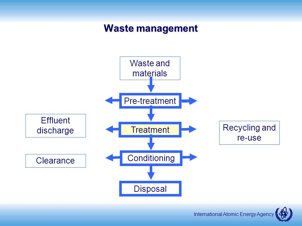 International Atomic Energy Agency Treatment improve safety or economy by changing the characteristics of the radioactive waste basic concepts - volume reduction, radionuclide removal and change of composition by e.g.
