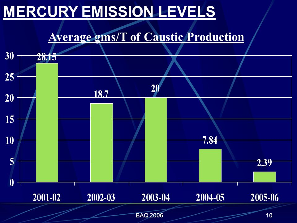 BAQ 200610 MERCURY EMISSION LEVELS Average gms/T of Caustic Production