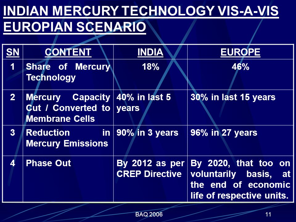 BAQ 200611 INDIAN MERCURY TECHNOLOGY VIS-A-VIS EUROPIAN SCENARIO SNCONTENTINDIAEUROPE 1Share of Mercury Technology 18%46% 2Mercury Capacity Cut / Converted to Membrane Cells 40% in last 5 years 30% in last 15 years 3Reduction in Mercury Emissions 90% in 3 years96% in 27 years 4Phase OutBy 2012 as per CREP Directive By 2020, that too on voluntarily basis, at the end of economic life of respective units.