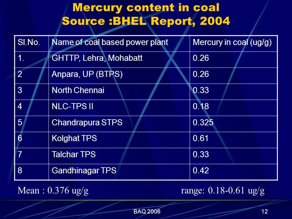 BAQ 200612 Mercury content in coal Source :BHEL Report, 2004 Sl.No.Name of coal based power plantMercury in coal (ug/g) 1.GHTTP, Lehra, Mohabatt0.26 2Anpara, UP (BTPS)0.26 3North Chennai0.33 4NLC-TPS II0.18 5Chandrapura STPS0.325 6Kolghat TPS0.61 7Talchar TPS0.33 8Gandhinagar TPS0.42 Mean : 0.376 ug/g range: 0.18-0.61 ug/g