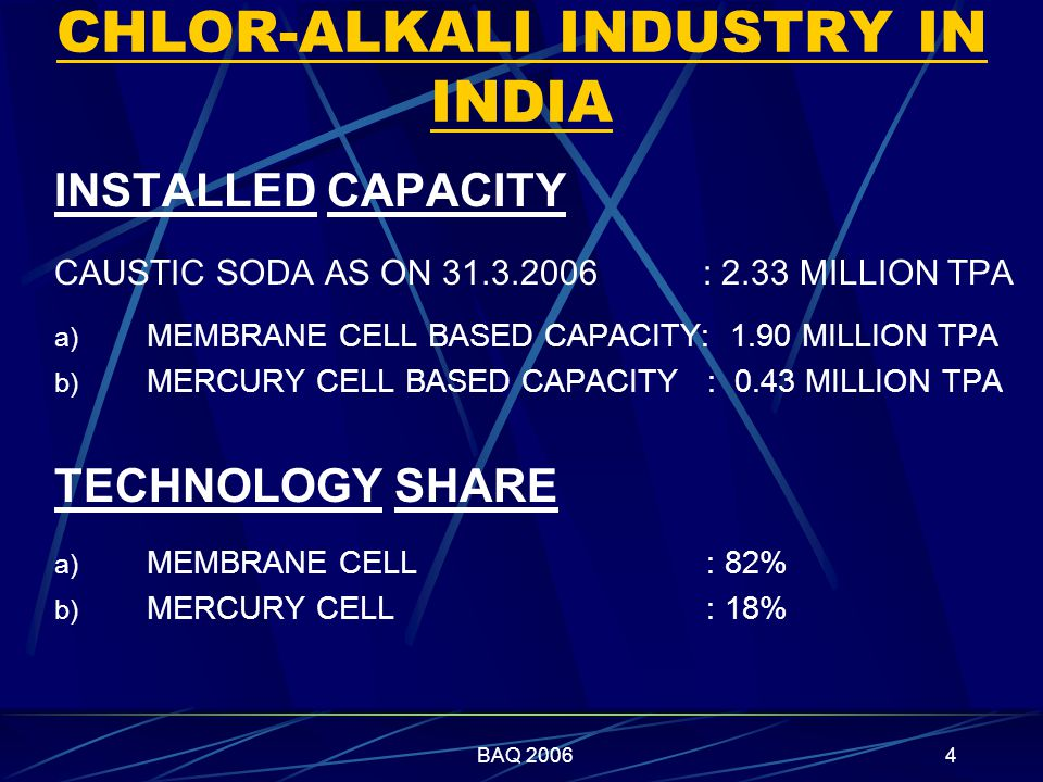 BAQ 20064 CHLOR-ALKALI INDUSTRY IN INDIA INSTALLED CAPACITY CAUSTIC SODA AS ON 31.3.2006 : 2.33 MILLION TPA a) MEMBRANE CELL BASED CAPACITY: 1.90 MILLION TPA b) MERCURY CELL BASED CAPACITY : 0.43 MILLION TPA TECHNOLOGY SHARE a) MEMBRANE CELL : 82% b) MERCURY CELL : 18%