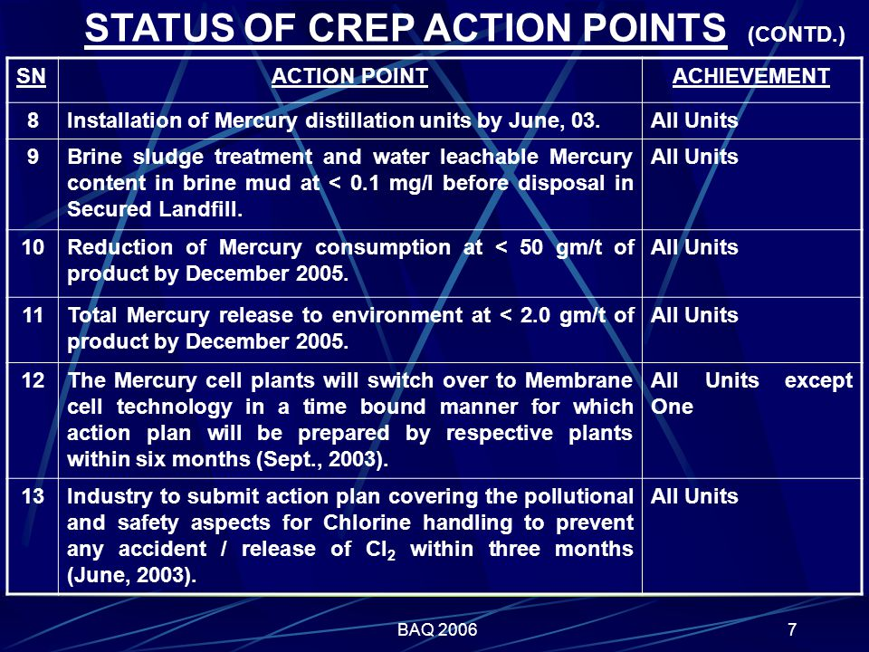 BAQ 20067 STATUS OF CREP ACTION POINTS (CONTD.) SNACTION POINTACHIEVEMENT 8Installation of Mercury distillation units by June, 03.All Units 9Brine sludge treatment and water leachable Mercury content in brine mud at < 0.1 mg/l before disposal in Secured Landfill.