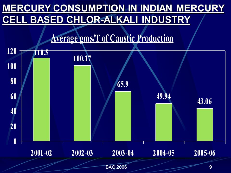 BAQ 20069 MERCURY CONSUMPTION IN INDIAN MERCURY CELL BASED CHLOR-ALKALI INDUSTRY