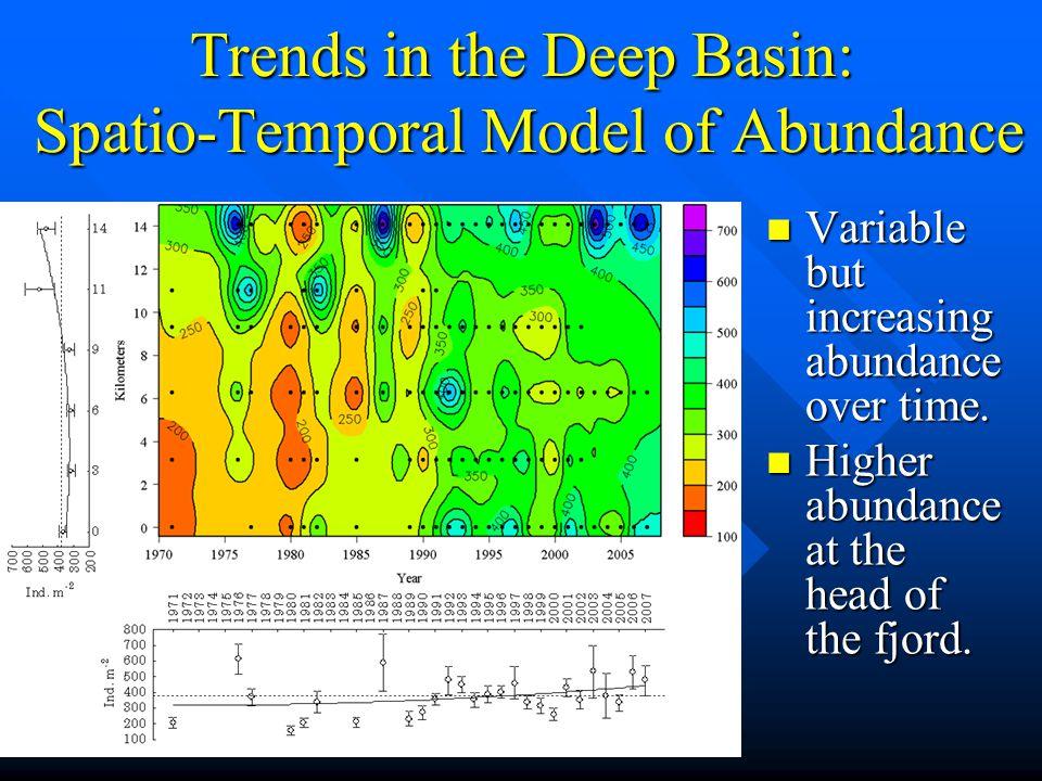 Trends in the Deep Basin: Galathowenia oculata 6,430 ind.