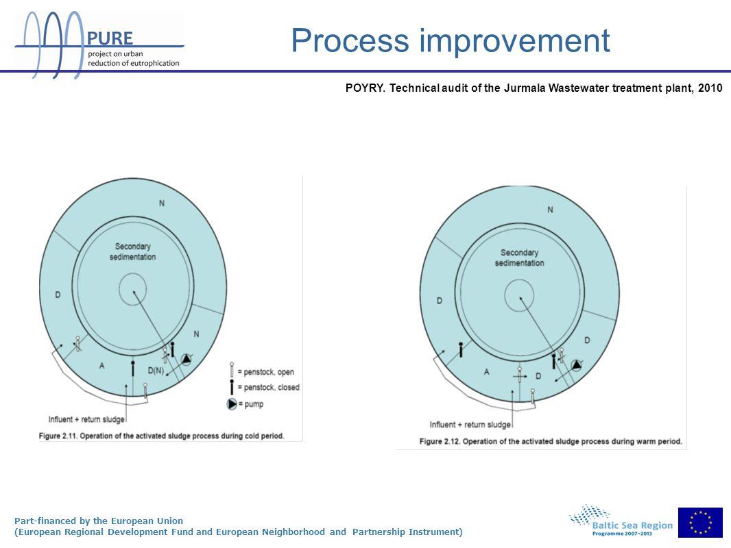 Part-financed by the European Union (European Regional Development Fund and European Neighborhood and Partnership Instrument) Process improvement POYR