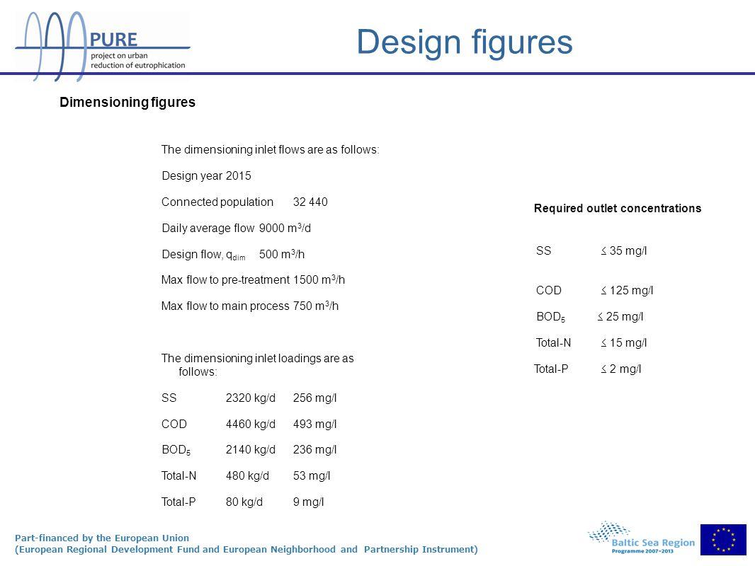 Part-financed by the European Union (European Regional Development Fund and European Neighborhood and Partnership Instrument) Design figures Required