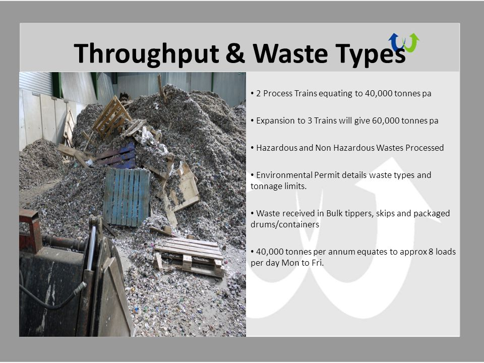 Throughput & Waste Types 2 Process Trains equating to 40,000 tonnes pa Expansion to 3 Trains will give 60,000 tonnes pa Hazardous and Non Hazardous Wastes Processed Environmental Permit details waste types and tonnage limits.
