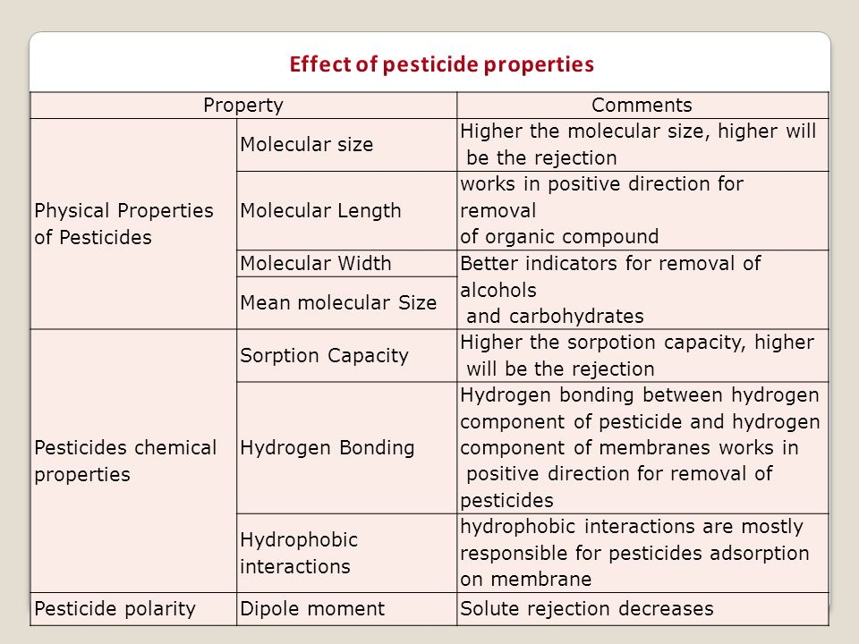 PropertyComments Physical Properties of Pesticides Molecular size Higher the molecular size, higher will be the rejection Molecular Length works in po