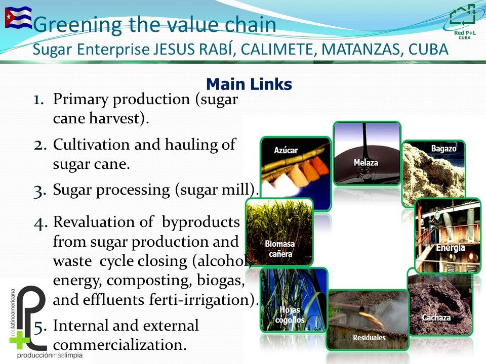 Greening the value chain Sugar Enterprise JESUS RABÍ, CALIMETE, MATANZAS, CUBA 1.