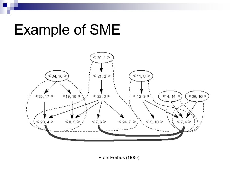 Example of SME From Forbus (1990)