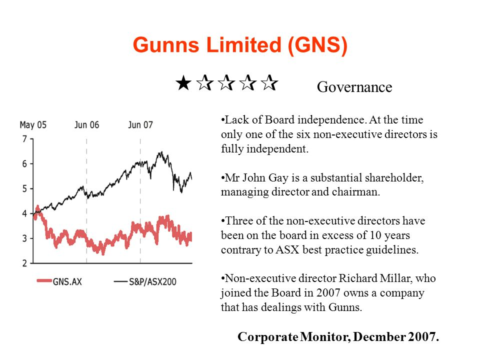 Gunns Limited (GNS)  Governance Lack of Board independence.