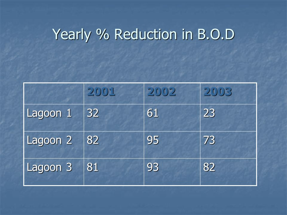 Yearly % Reduction in B.O.D 200120022003 Lagoon 1 326123 Lagoon 2 829573 Lagoon 3 819382