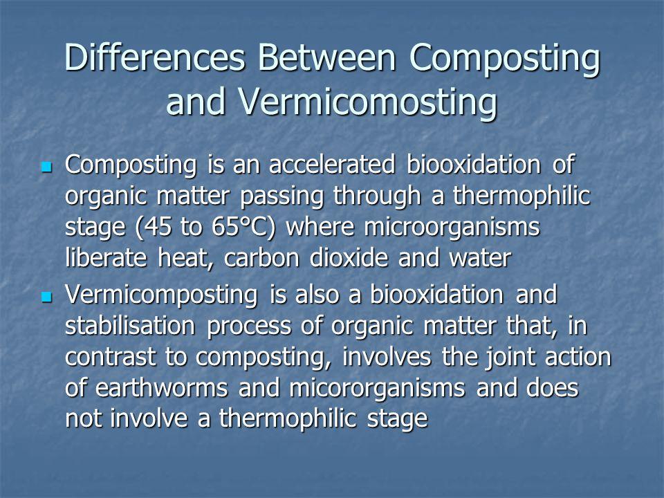 Composting Systems of Composting: Systems of Composting: -Windrow -Windrow -In-vessel -In-vessel -Continuous vertical reactors -Continuous vertical reactors -Horizontal reactors -Horizontal reactors