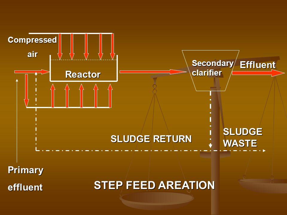 Secondaryclarifier Effluent SLUDGE RETURN SLUDGE WASTE Reactor Compressed air air Primaryeffluent STEP FEED AREATION