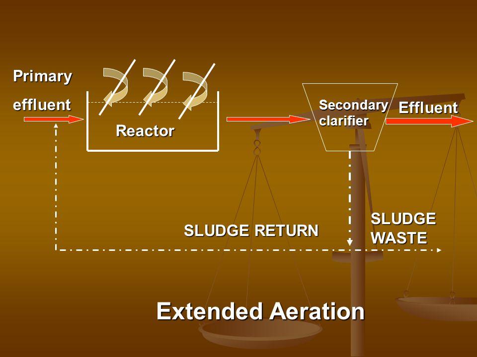 Secondaryclarifier Effluent SLUDGE RETURN SLUDGE WASTE Reactor Primaryeffluent Extended Aeration
