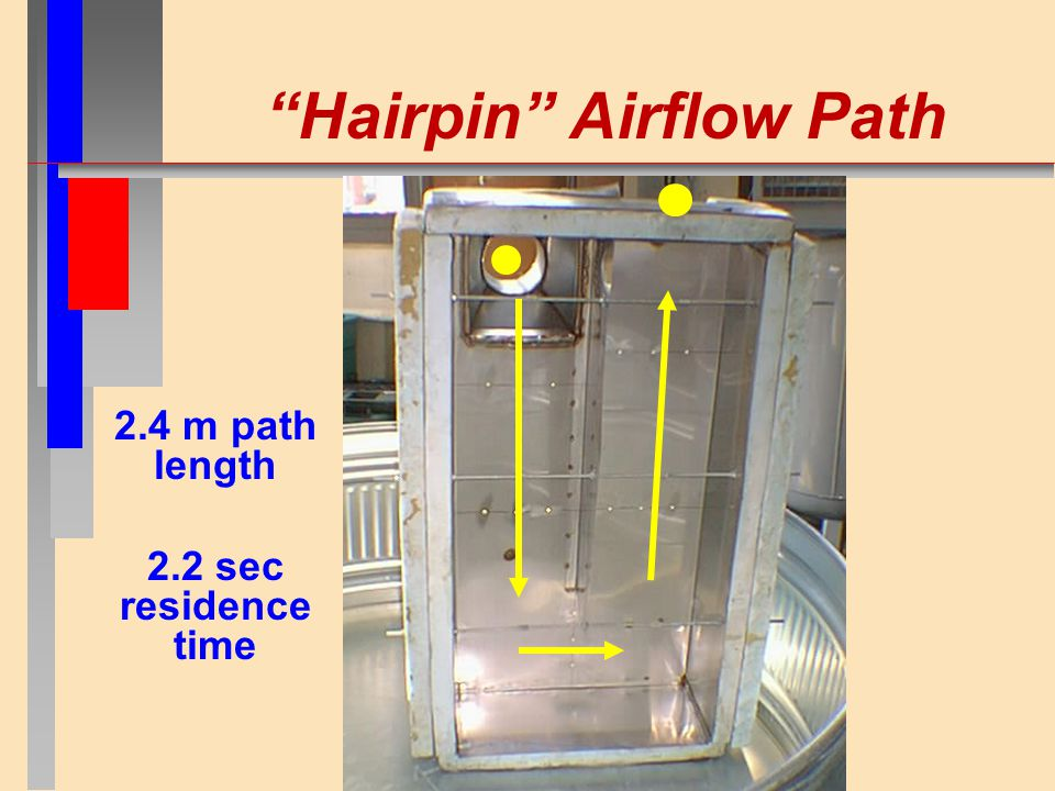 Hairpin Airflow Path 2.4 m path length 2.2 sec residence time