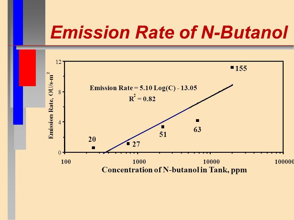Emission Rate of N-Butanol Emission Rate = 5.10 Log(C) - 13.05 R 2 = 0.82 0 4 8 12 100100010000100000 Concentration of N-butanol in Tank, ppm Emission Rate, OU/s-m 2 20 27 51 63 155