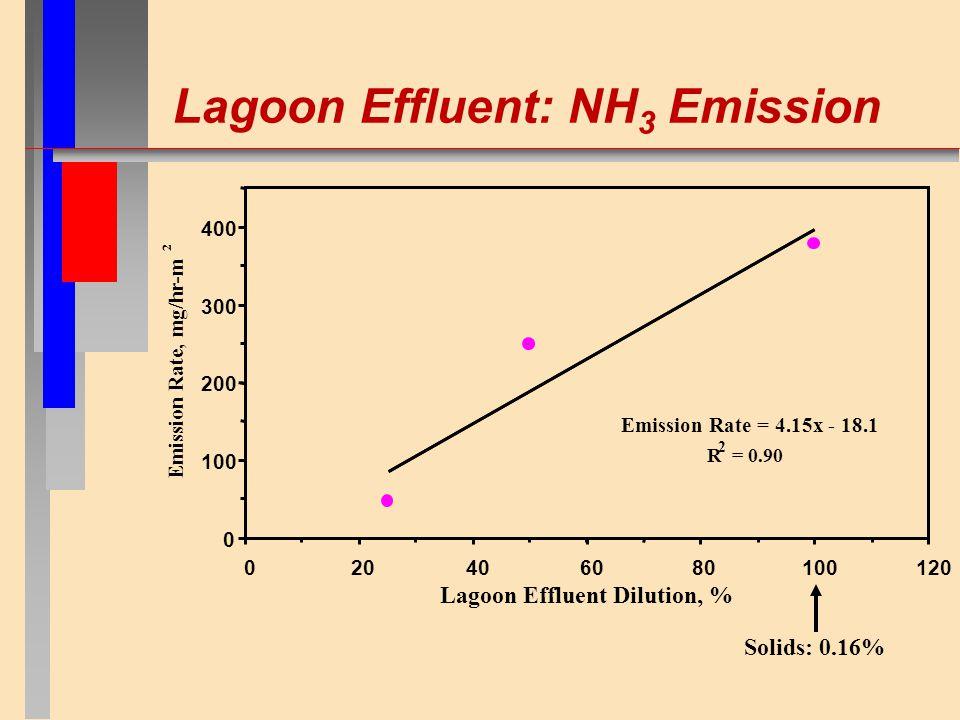 Lagoon Effluent: NH 3 Emission Emission Rate = 4.15x - 18.1 R 2 = 0.90 0 100 200 300 400 020406080100120 Lagoon Effluent Dilution, % Emission Rate, mg/hr-m 2 Solids: 0.16%
