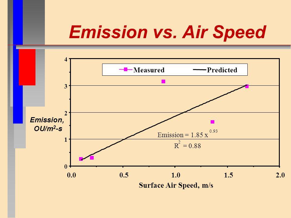 Emission vs.