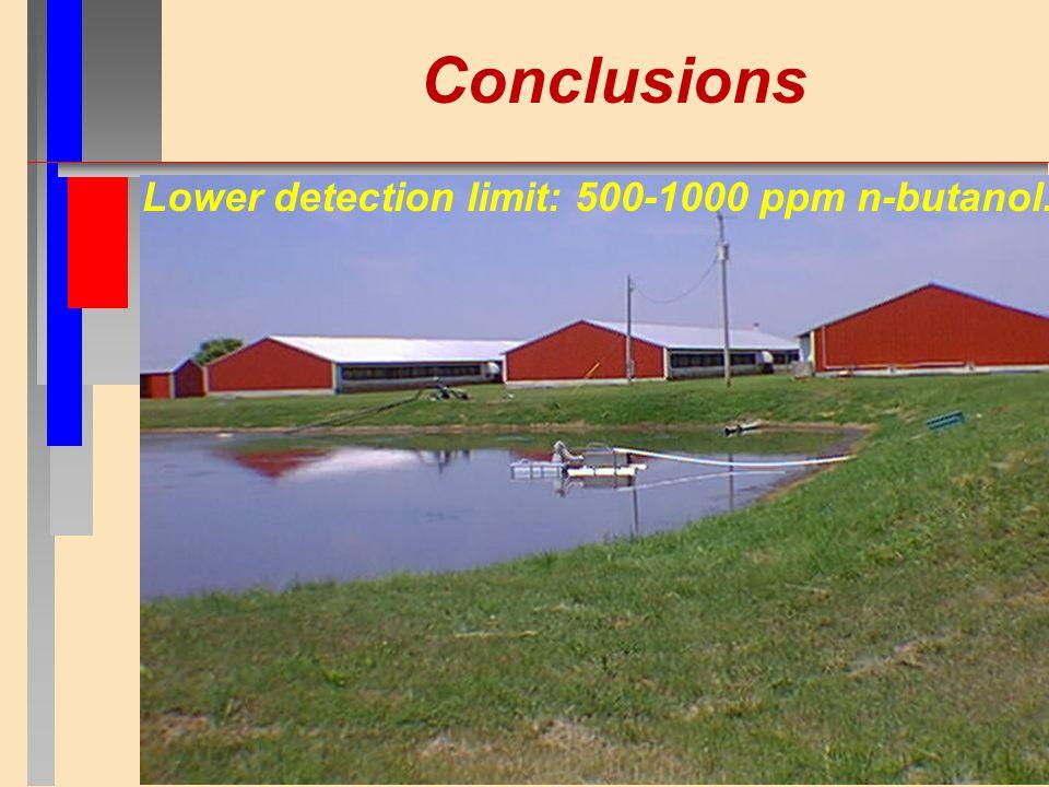 Conclusions Lower detection limit: 500-1000 ppm n-butanol.