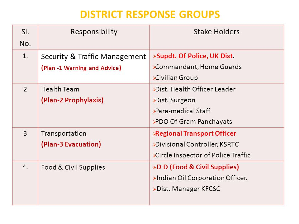 DISTRICT RESPONSE GROUPS Sl. No. ResponsibilityStake Holders 1.