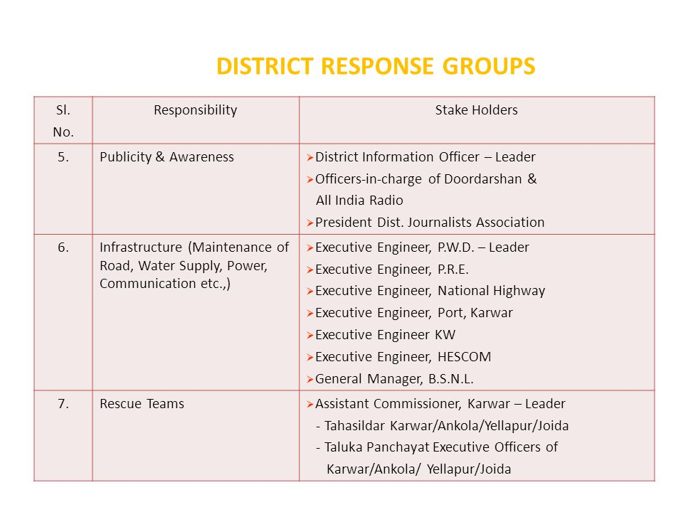 DISTRICT RESPONSE GROUPS Sl. No.