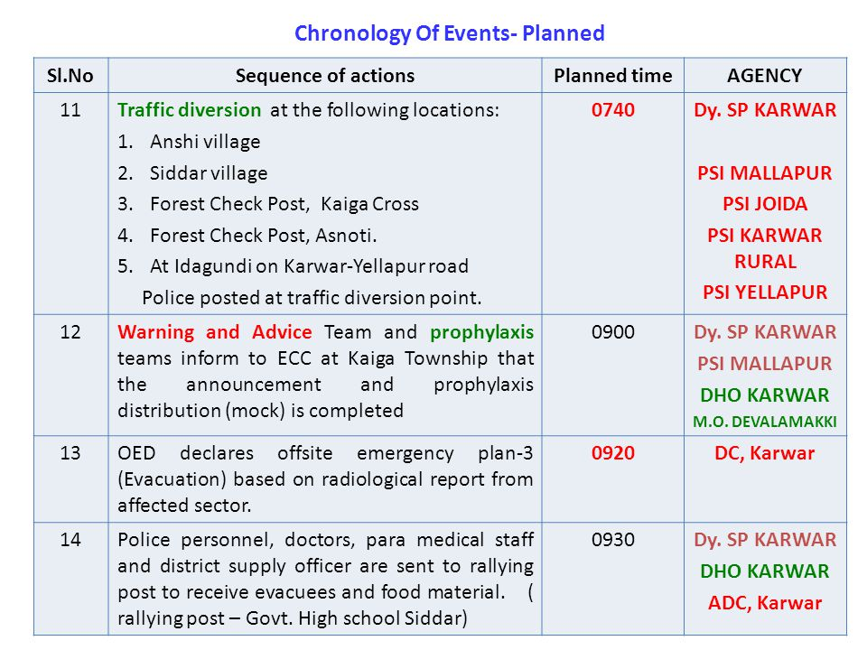 Sl.NoSequence of actionsPlanned timeAGENCY 11Traffic diversion at the following locations: 1.Anshi village 2.Siddar village 3.Forest Check Post, Kaiga Cross 4.Forest Check Post, Asnoti.