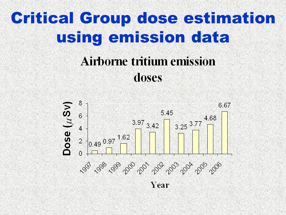 Critical Group dose estimation using emission data