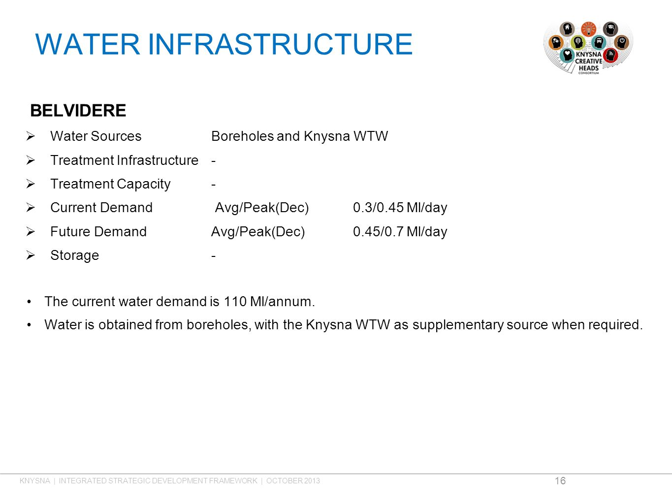 WATER INFRASTRUCTURE BELVIDERE  Water SourcesBoreholes and Knysna WTW  Treatment Infrastructure-  Treatment Capacity-  Current Demand Avg/Peak(Dec) 0.3/0.45 Ml/day  Future DemandAvg/Peak(Dec)0.45/0.7 Ml/day  Storage- The current water demand is 110 Ml/annum.