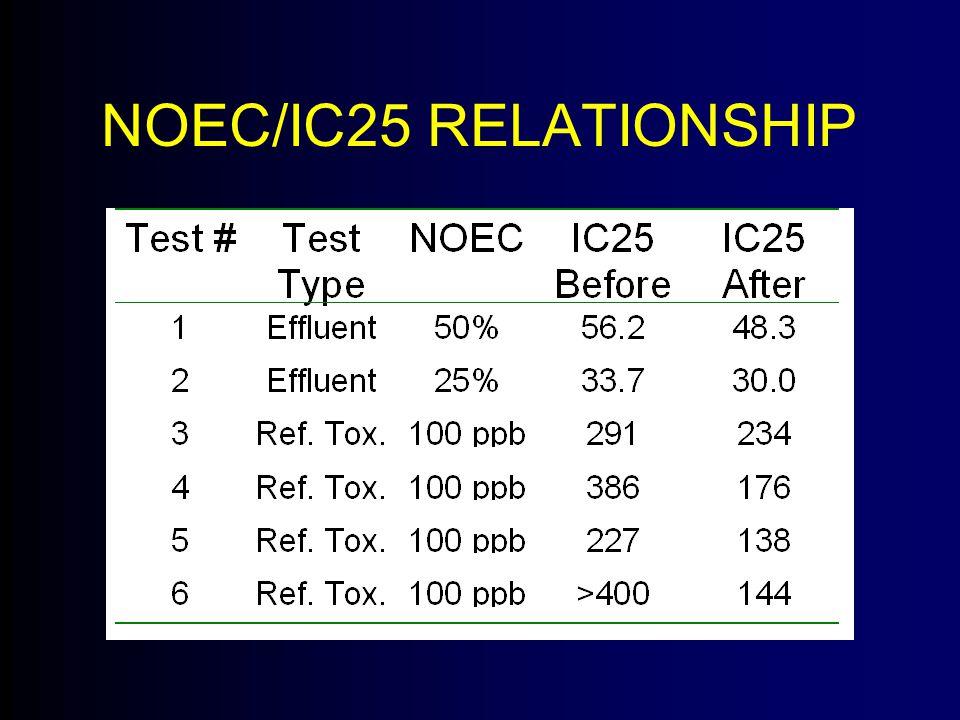 NOEC/IC25 RELATIONSHIP