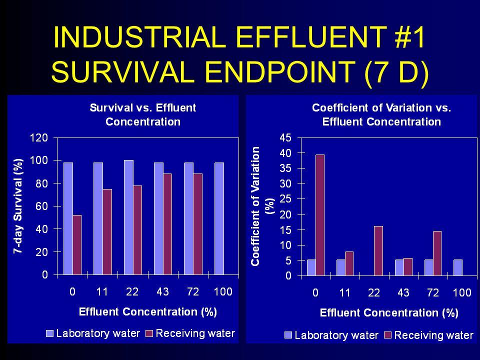 INDUSTRIAL EFFLUENT #1 SURVIVAL ENDPOINT (7 D)