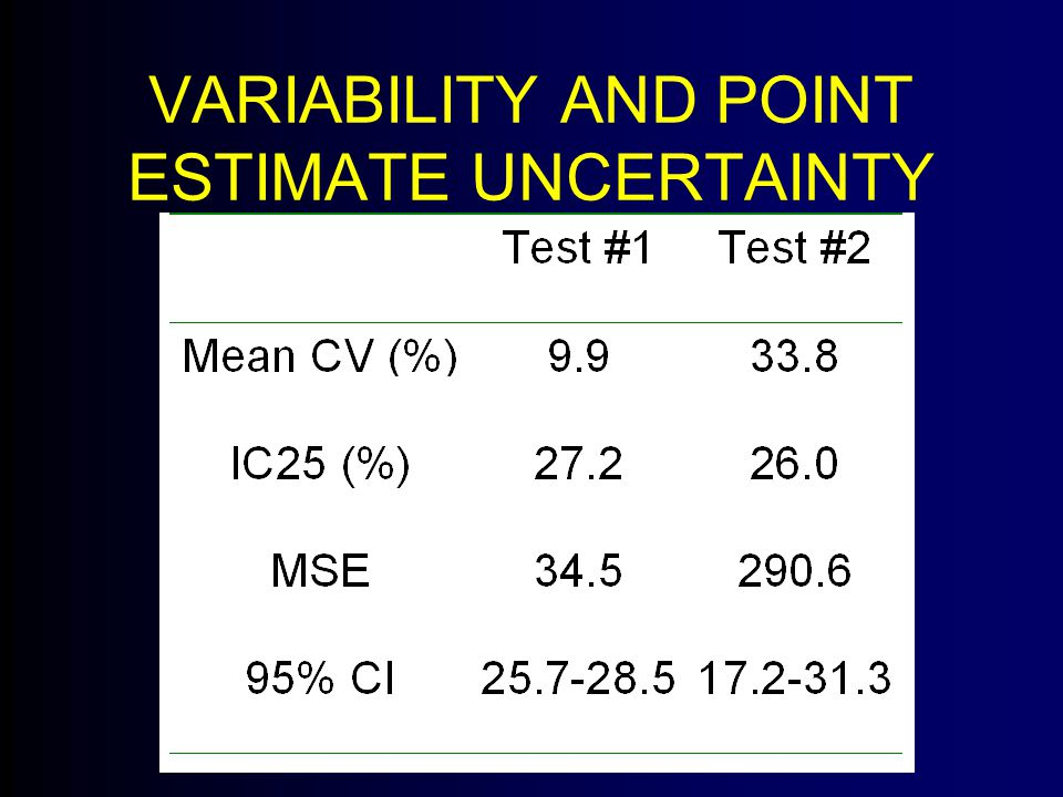 VARIABILITY AND POINT ESTIMATE UNCERTAINTY