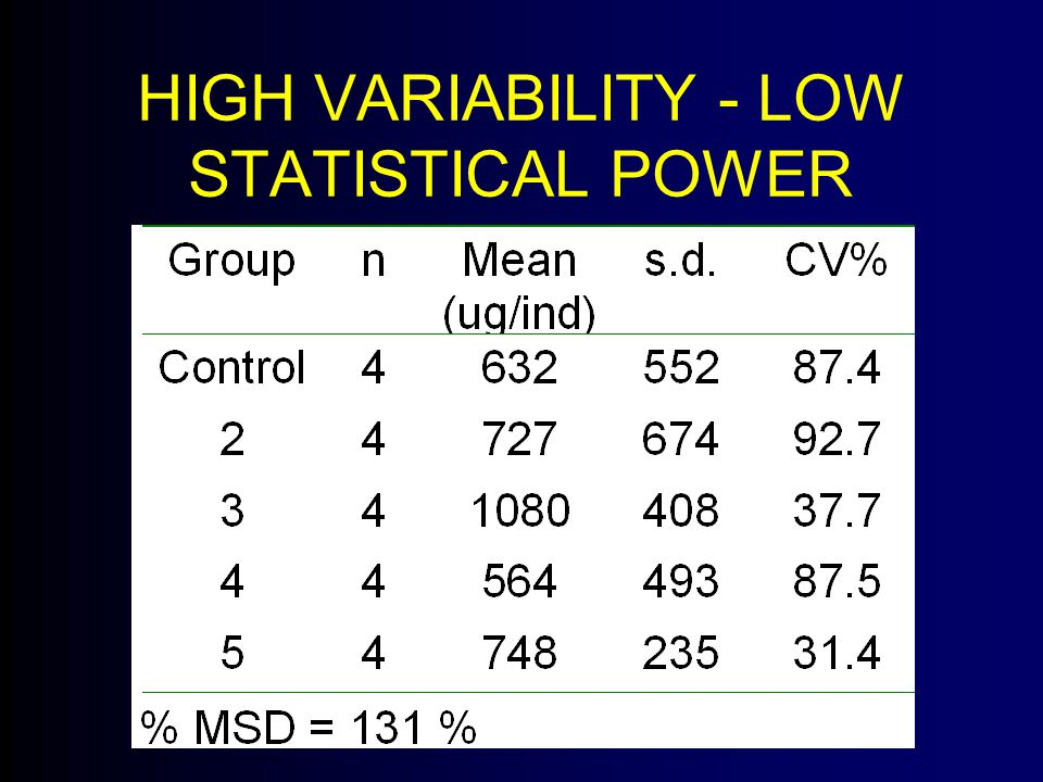 HIGH VARIABILITY - LOW STATISTICAL POWER