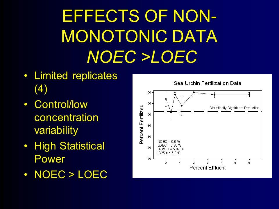EFFECTS OF NON- MONOTONIC DATA NOEC >LOEC Limited replicates (4)Limited replicates (4) Control/low concentration variabilityControl/low concentration variability High Statistical PowerHigh Statistical Power NOEC > LOECNOEC > LOEC