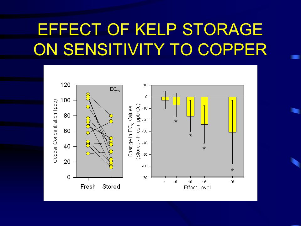 EFFECT OF KELP STORAGE ON SENSITIVITY TO COPPER