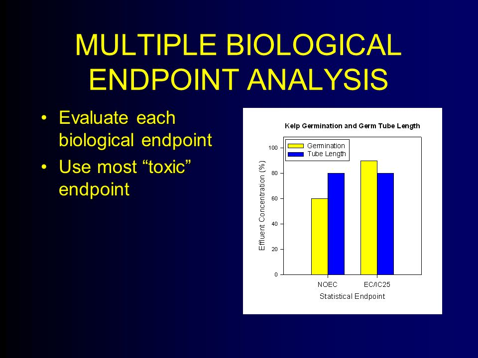 MULTIPLE BIOLOGICAL ENDPOINT ANALYSIS Evaluate each biological endpointEvaluate each biological endpoint Use most toxic endpointUse most toxic endpoint