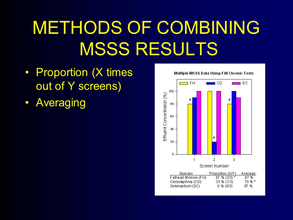 METHODS OF COMBINING MSSS RESULTS Proportion (X times out of Y screens)Proportion (X times out of Y screens) AveragingAveraging