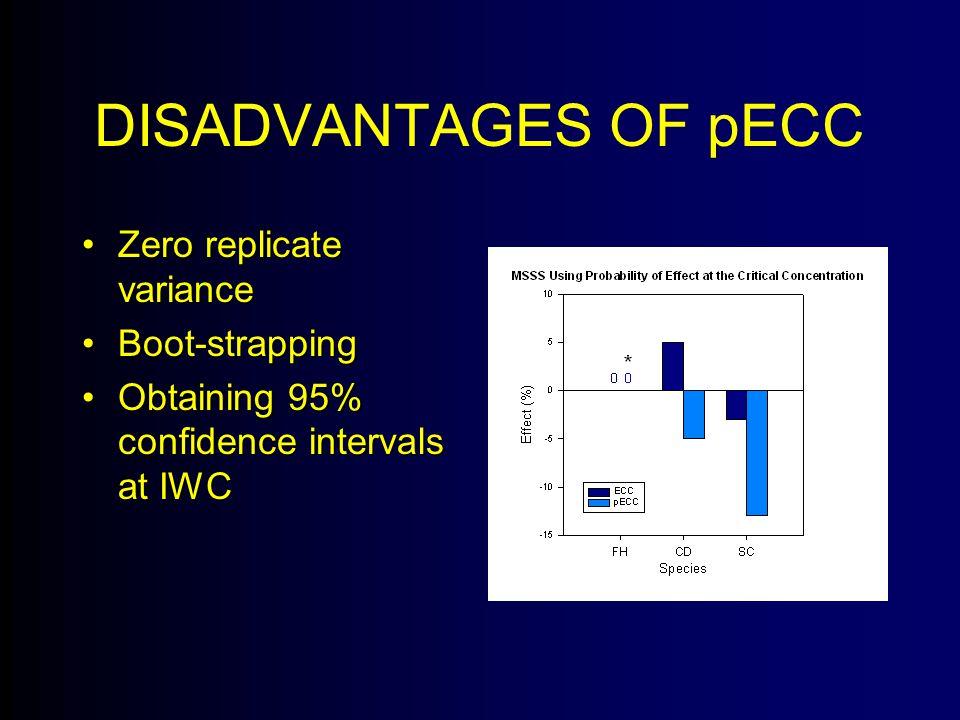 DISADVANTAGES OF pECC Zero replicate varianceZero replicate variance Boot-strappingBoot-strapping Obtaining 95% confidence intervals at IWCObtaining 95% confidence intervals at IWC