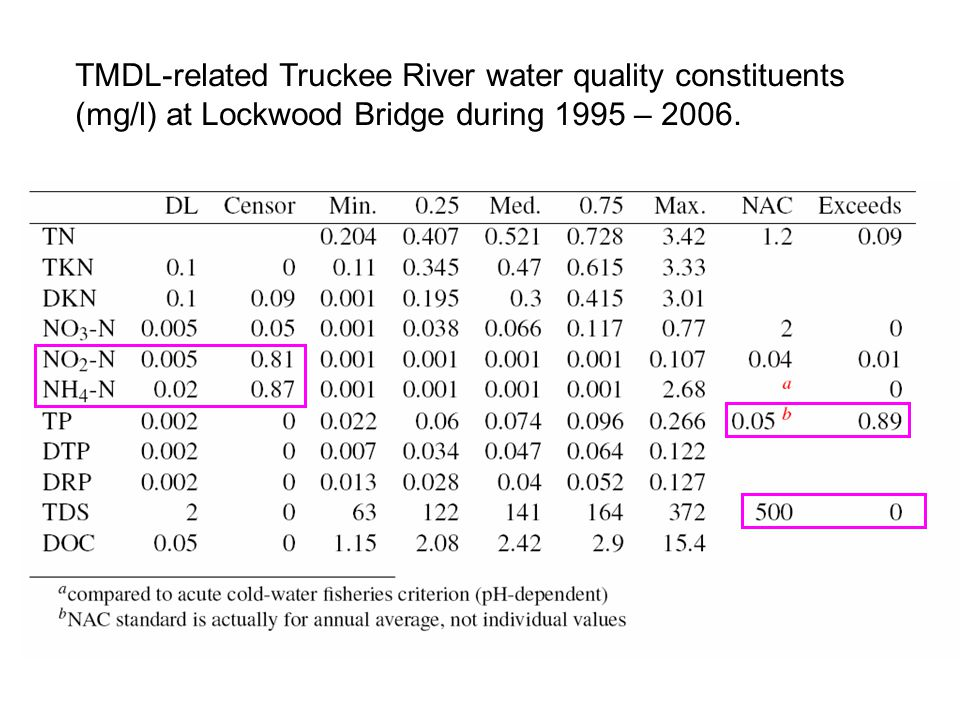 TMDL-related Truckee River water quality constituents (mg/l) at Lockwood Bridge during 1995 – 2006.