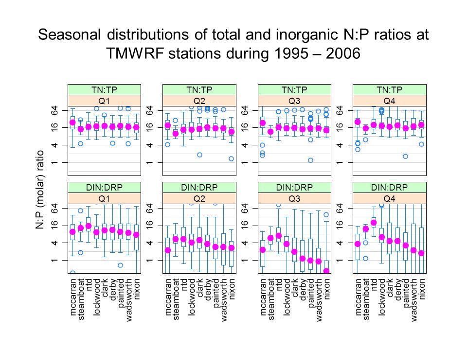 Seasonal distributions of total and inorganic N:P ratios at TMWRF stations during 1995 – 2006