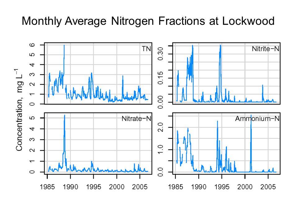Monthly Average Nitrogen Fractions at Lockwood