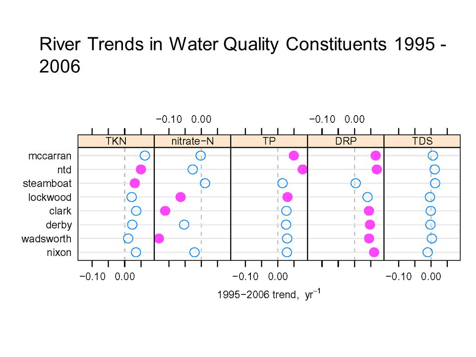 River Trends in Water Quality Constituents 1995 - 2006