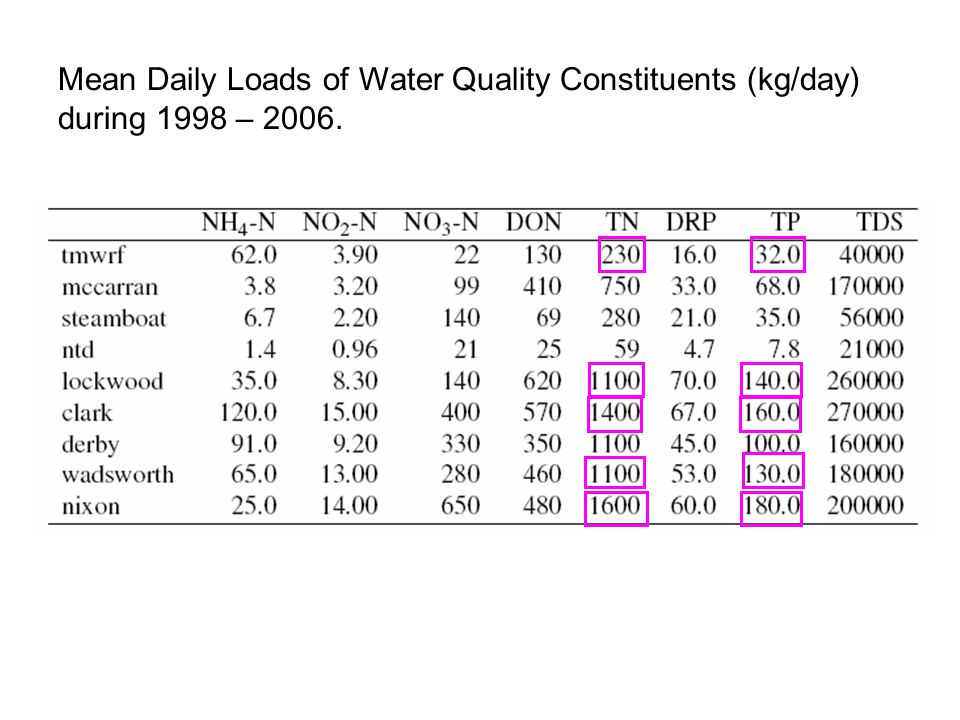 Mean Daily Loads of Water Quality Constituents (kg/day) during 1998 – 2006.