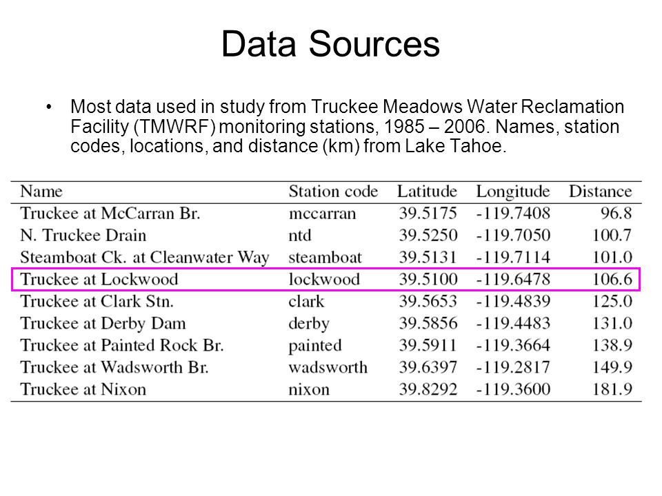 Median Ratio of Daily TMWRF Loads to TMWRF + mccarran + steamboat + ntd in Summers of 1998 – 2006.
