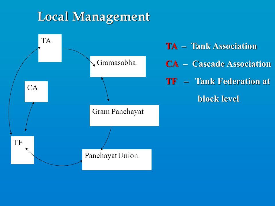 Local Management TA Gramasabha TF CA Panchayat Union Gram Panchayat TA – Tank Association CA – Cascade Association TF – Tank Federation at block level