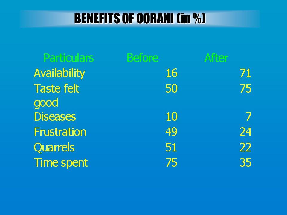 BENEFITS OF OORANI (in %)