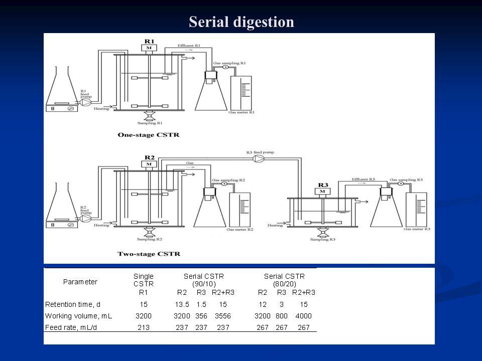 Serial digestion