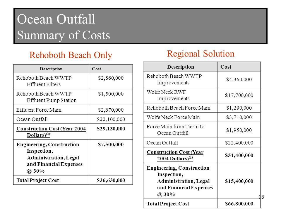 Ocean Outfall Summary of Costs DescriptionCost Rehoboth Beach WWTP Effluent Filters $2,860,000 Rehoboth Beach WWTP Effluent Pump Station $1,500,000 Effluent Force Main$2,670,000 Ocean Outfall$22,100,000 Construction Cost (Year 2004 Dollars) (2) $29,130,000 Engineering, Construction Inspection, Administration, Legal and Financial 30% $7,500,000 Total Project Cost$36,630,000 DescriptionCost Rehoboth Beach WWTP Improvements $4,360,000 Wolfe Neck RWF Improvements $17,700,000 Rehoboth Beach Force Main$1,290,000 Wolfe Neck Force Main$3,710,000 Force Main from Tie-In to Ocean Outfall $1,950,000 Ocean Outfall$22,400,000 Construction Cost (Year 2004 Dollars) (1) $51,400,000 Engineering, Construction Inspection, Administration, Legal and Financial 30% $15,400,000 Total Project Cost$66,800,000 Rehoboth Beach Only Regional Solution 16
